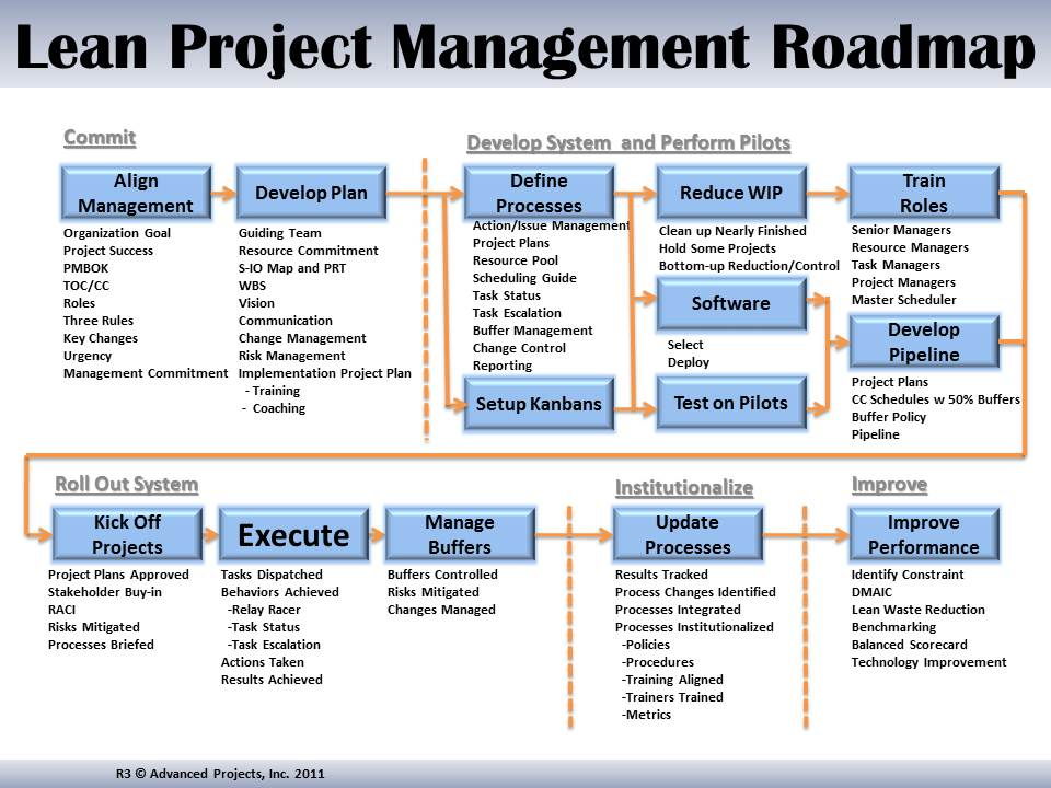 lean project Can we apply lean principles to project management itself here the author proposes tips and tricks to introduce lean into our practice, avoiding common waste.